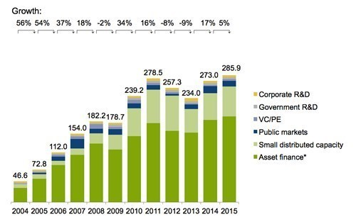 1-Global-new-investment-in-renewable-energy-by-asset-class.jpg