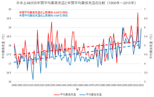 1900-2015 US Max and Min Temp Comparison.jpg