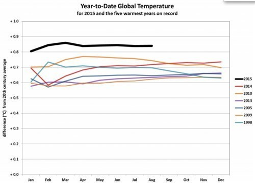 201501-201508 Global Temp with five warmest years on record.jpg