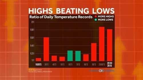 2015 Decade Record High Temps vs Record Low Temps.jpg