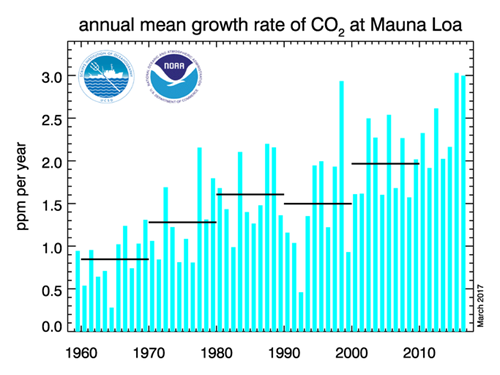Annual mean growth rate of CO2 at Mauna Loa 20170312.png