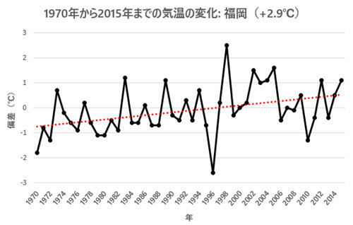 April Temp Change 1970-2015 - Fukuoka.jpg