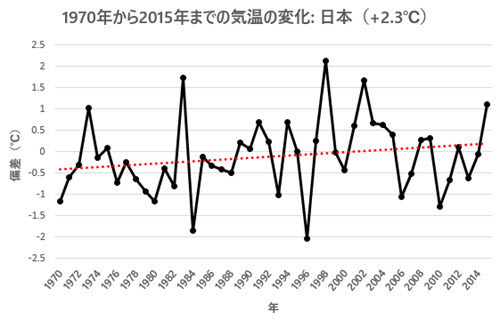 April Temp Change 1970-2015 - Japan.jpg