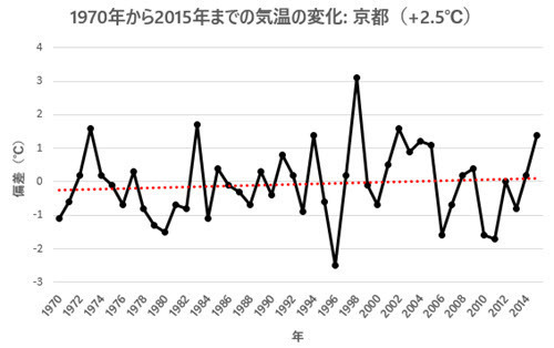 April Temp Change 1970-2015 - Kyoto.jpg
