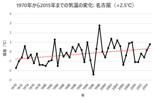 April Temp Change 1970-2015 - Nagoya.jpg