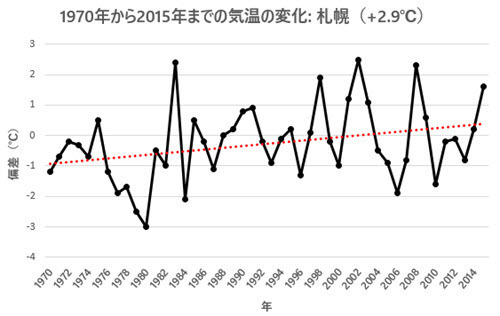 April Temp Change 1970-2015 - Sapporo.jpg