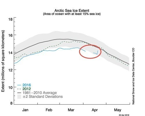 Arctic Sea Ice Extent as of 2016-04.jpg