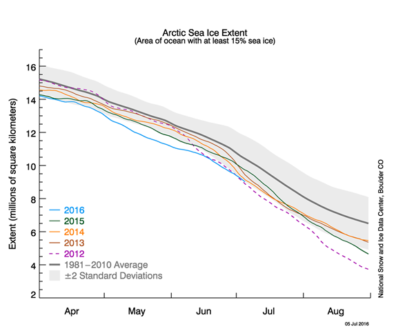 Arctic Sea Ice Extent as of 2016-06.png