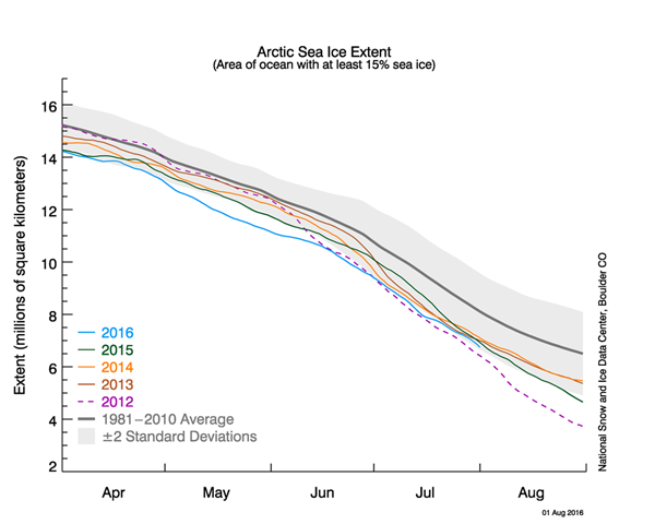 Arctic Sea Ice Extent as of 2016-07.png