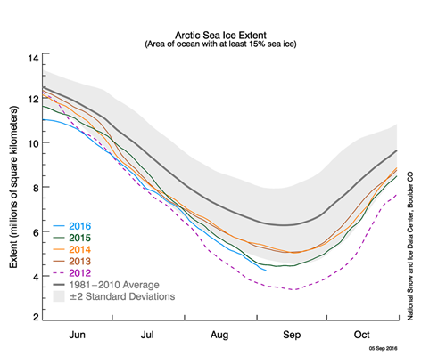 Arctic Sea Ice Extent as of 2016-08.png
