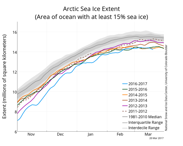 Arctic Sea Ice Extent as of 20170320.png