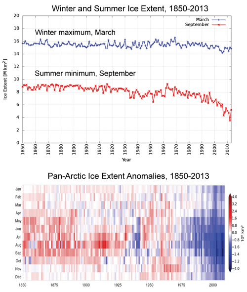Arctic Sea Ice Extent in Summer and Winter 1850-2013.png