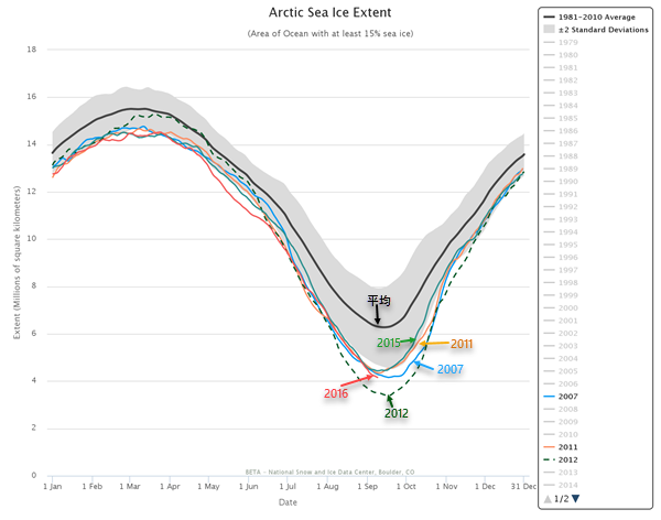 Arctic Sea Ice extent - year around - as of 20160909.png