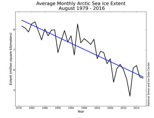 Average Monthly Arctic Sea Ice Extent August 1979 - 2016.png