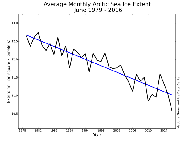 Average Monthly Arctic Sea Ice Extent June 1979 - 2016.png