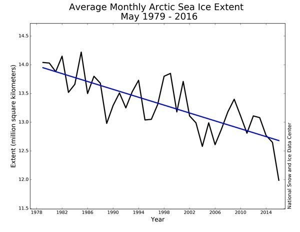 Average Monthly Arctic Sea Ice Extent May 1979 - 2016.jpg