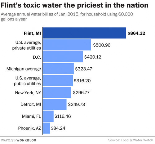 Average annual water bill with Flint.jpg