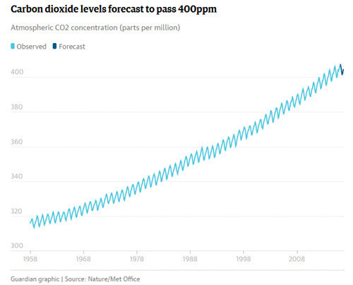 Betts et al 2016 - CO2 levels forecast to pass 400ppm from Guardian.jpg