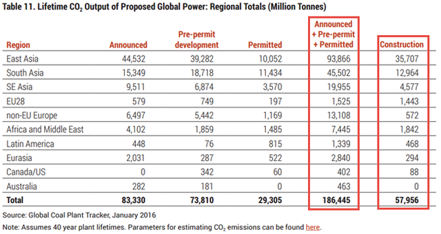 Boom and Bust 2016 - Untitled pictureLefetime CO2 output of proposed global power - regional totals.png