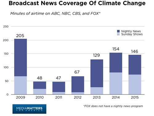 Broadcast News Coverage Minutes of Climate Change in 2015.jpg