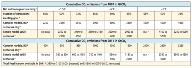 Carbon budget ipcc table.png