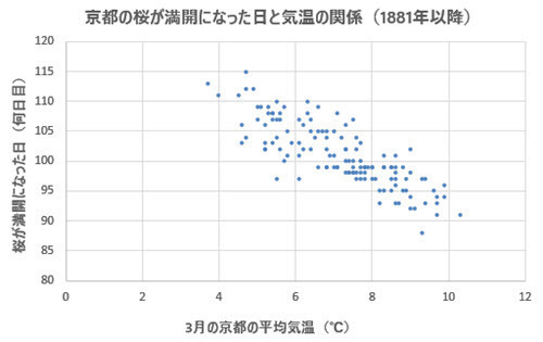 Cherry Blossom Flowering Day vs Temperature in Kyoto.jpg