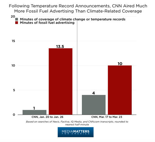 Climate_Coverage_vs._Fossil_Fuel_Ads7.jpg