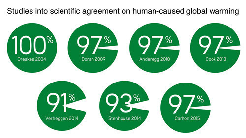 Cook et al 2016 - Studies into scientific agreement on human-caused global warming.jpg