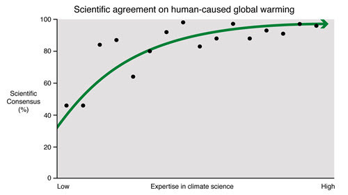 Cook et al 2016 - Studies into scientific agreement on human-caused global warming - graph.jpg