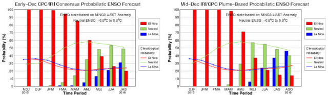 El Nino Predictability 2015 Mid December.jpg