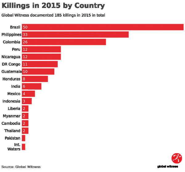 Enviro Activist Killings in 2015 by Country.png