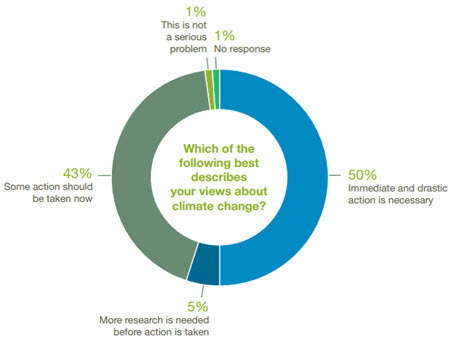 Expert Consensus - Which of the following best describes your views about climate change?.jpg