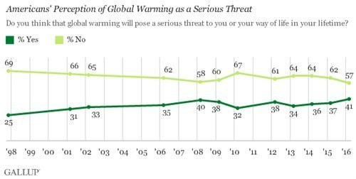 Gallup 2016-03 Americans' perception of global warming as a serious threat.jpg