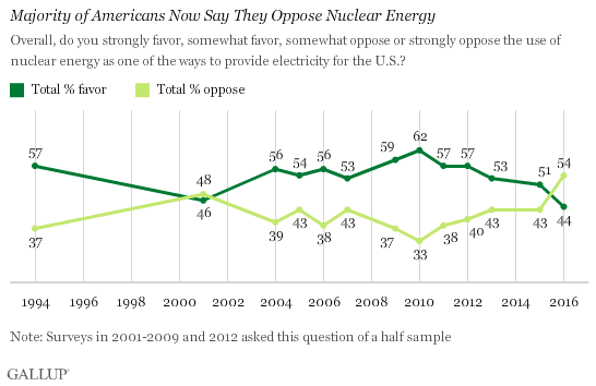 Gallup Poll - Majority of Americans Now Say They Oppose Nuclear Energy.png