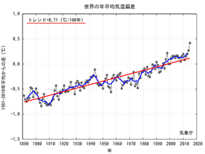 Global Average Temp til 2015.png