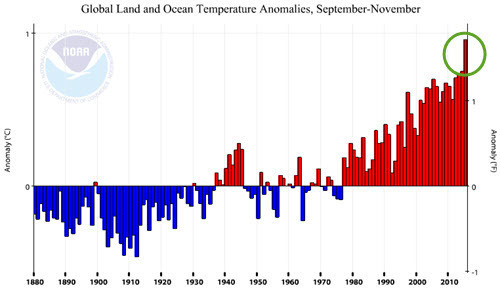 Global Land and Ocean Temp Anomalies Sep-Nov 2015.jpg