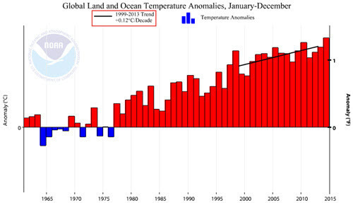 Global Temp Anomaly with 1999-2013 trend line.jpg