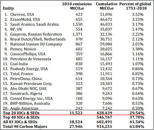 Heede 2013 - Top 20 investor & state owned entities cumulative emissions.jpg