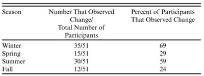 Herman-Mercer et al 2016 - Table 2 - Intergenerational observations of change by season.jpg