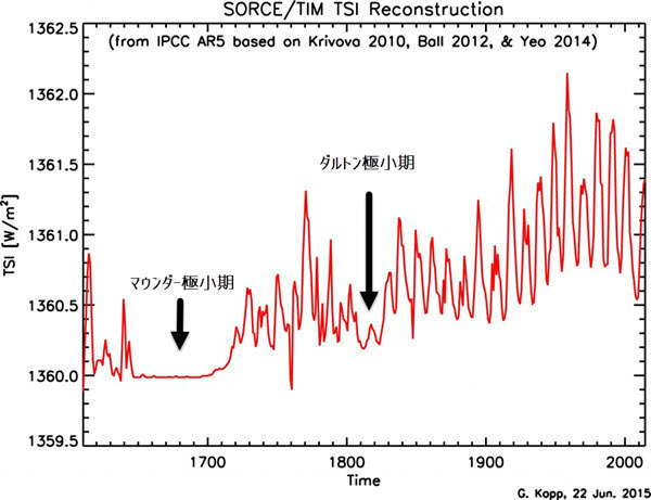 Historical Total Solar Irradiance Reconstruction.jpg