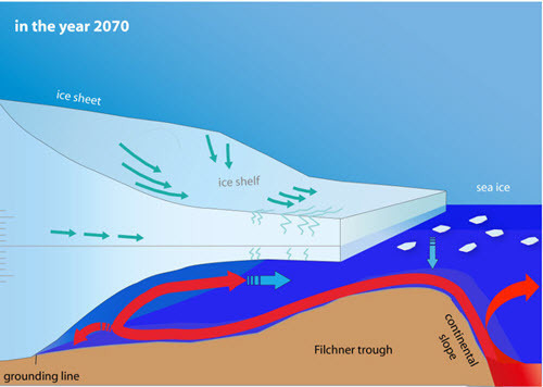 Ice shelf melting mechanism - 2070.jpg