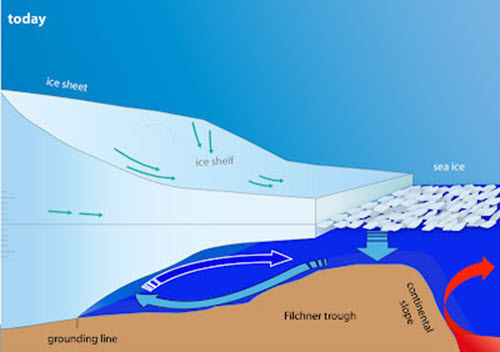 Ice shelf melting mechanism - today.jpg