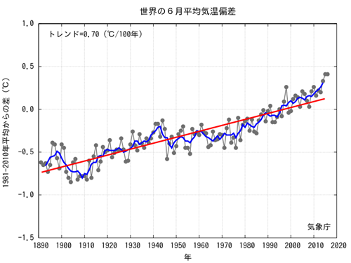 JMA Average Global Temp Anomalies 2016-06.png