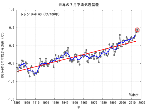 JMA Average Global Temp Anomalies 2016-07.png