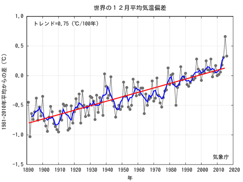 JMA Average Global Temp Anomalies 2016-12.png