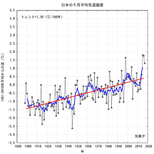 JMA Average JPN Temp Anomalies  2017-05.png