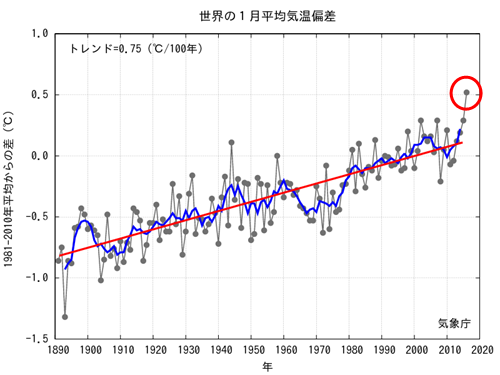 JMA Global Temp Anomaly  2016-01.png