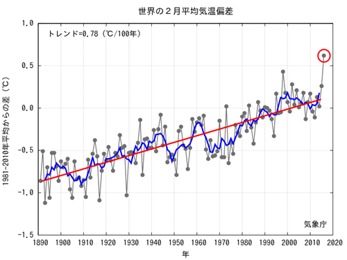 JMA Global Temp Anomaly  2016-02.png