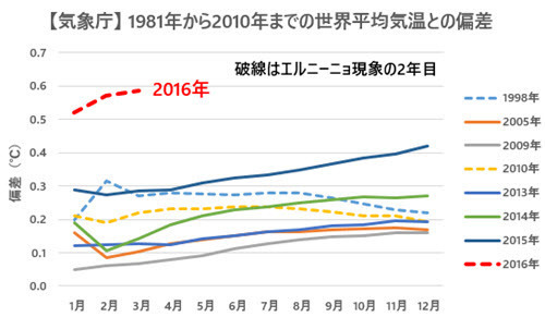 JMA Temp Anomalies Comparison with Previous Records 2016-03 JP.jpg