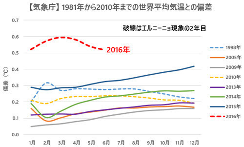 JMA Temp Anomalies Comparison with Previous Records 2016-06 JP.jpg